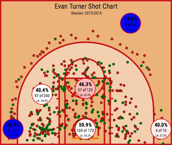 Evan Turner