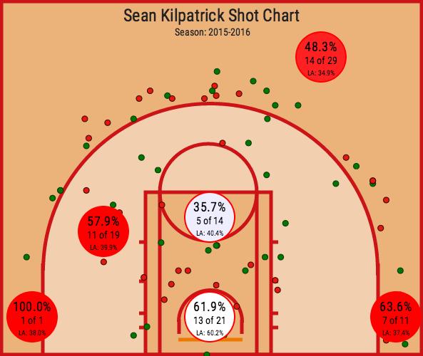 Sean Kilpatrick