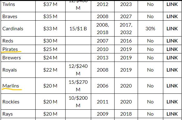 2016 MLB Team Revenue