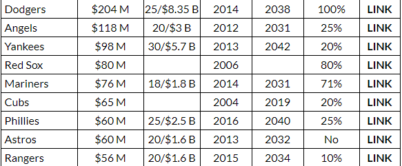 MLB team TV Revenue