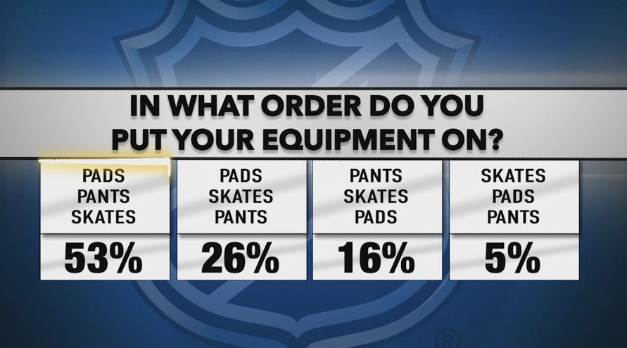 NHL Poll: In what order do you put your equipment on?