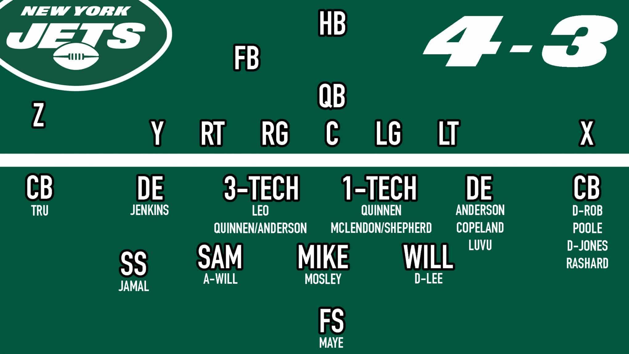 Jets 4-3