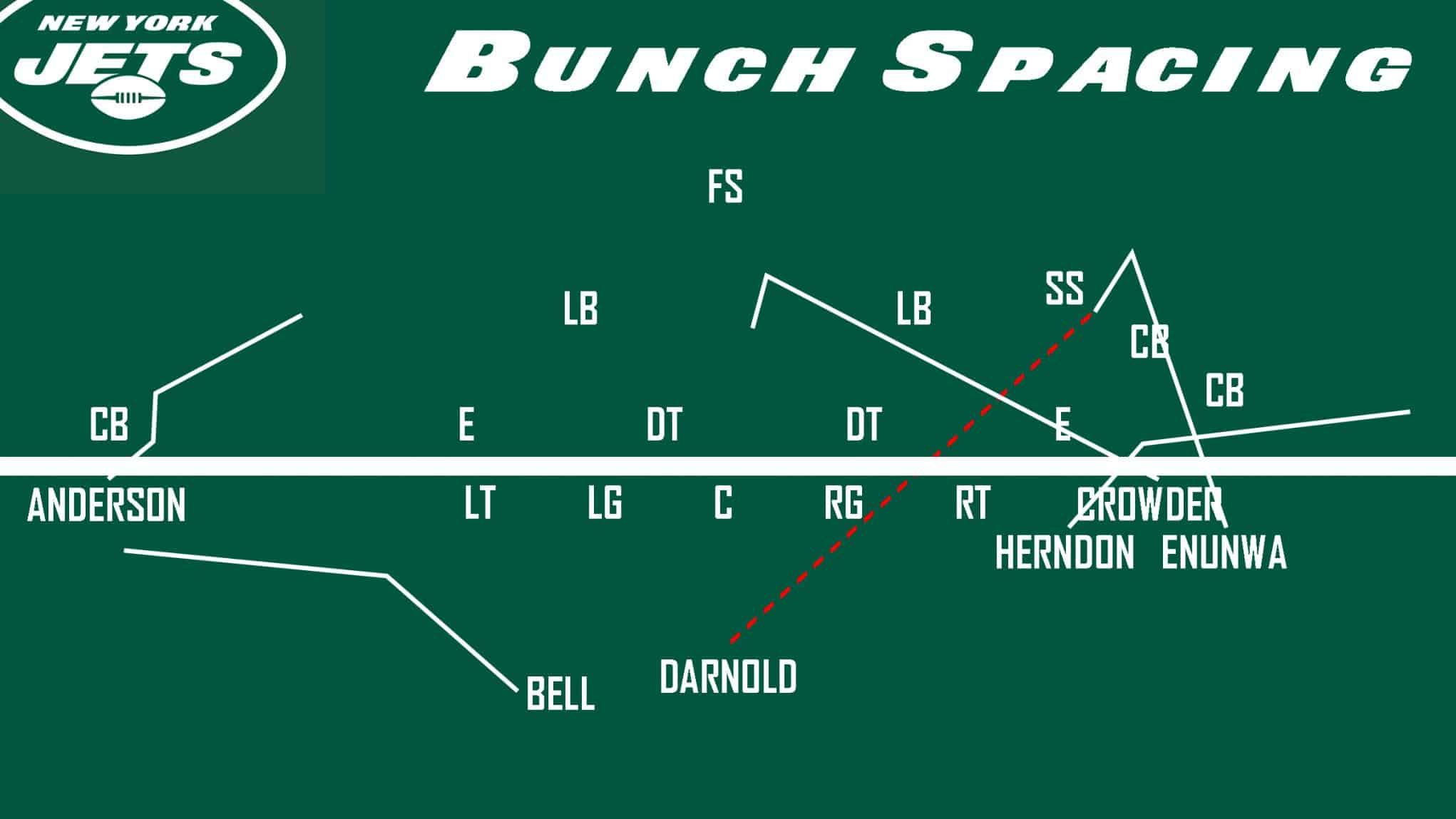 Jets Bunch Spacing