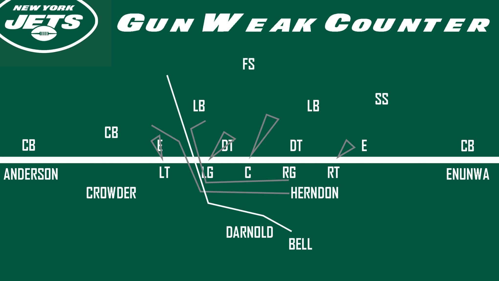 Jets Gun Weak Counter