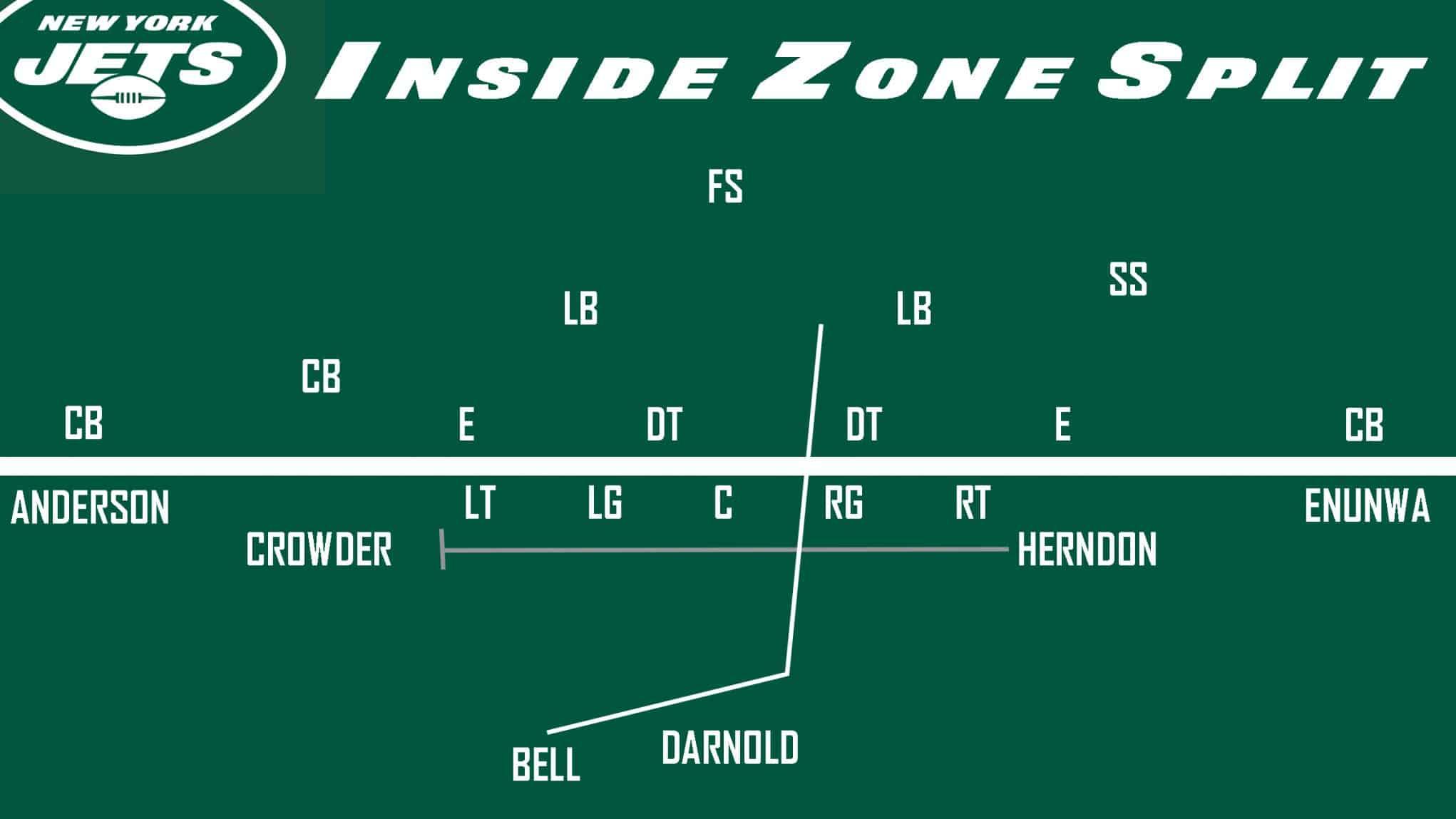 Jets Inside Zone Split