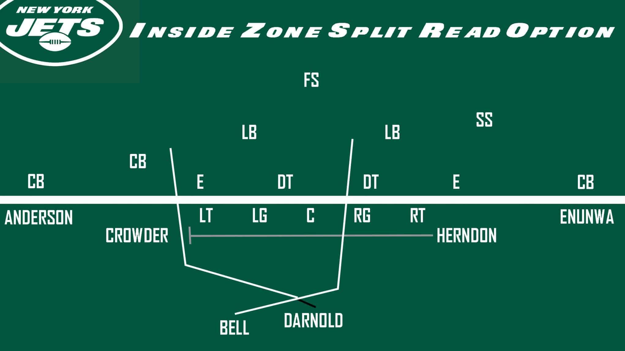 Jets Inside Zone Split Read Option