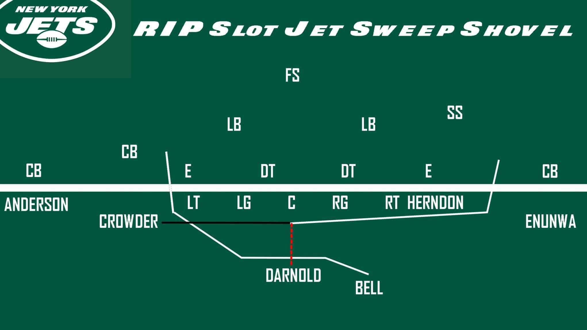 Jets Slot Jet Sweep