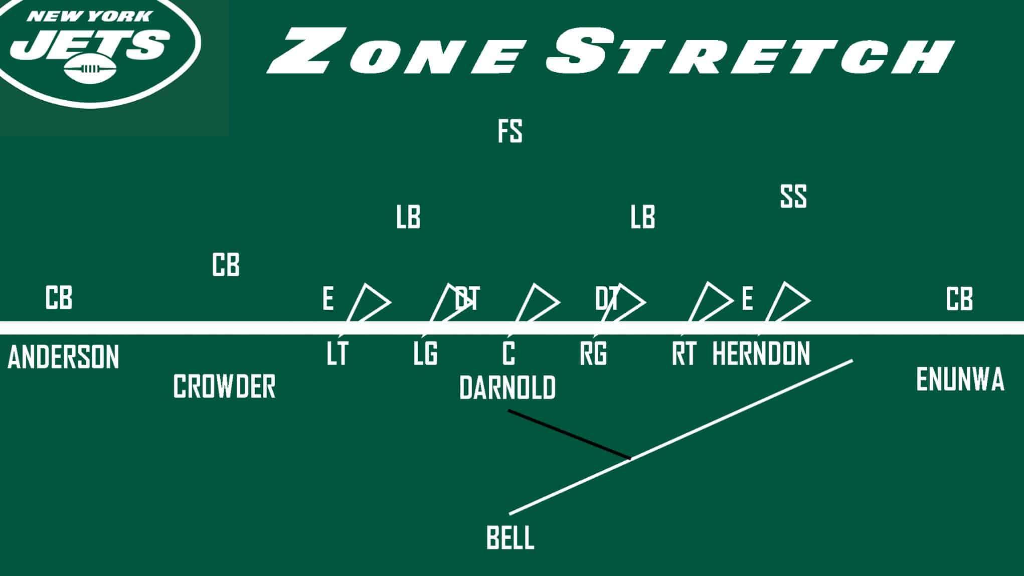 Jets Zone Stretch