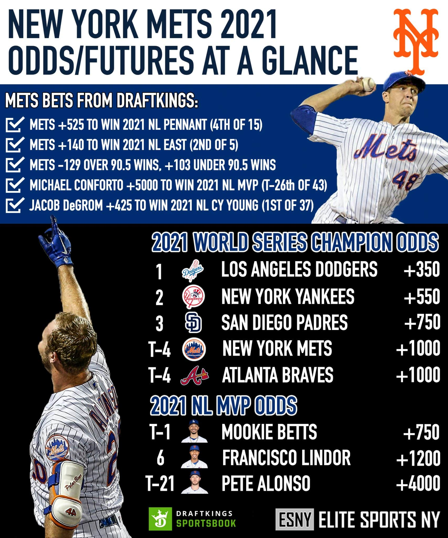 ESNY, New York Mets, 2021 Odds At A Glance